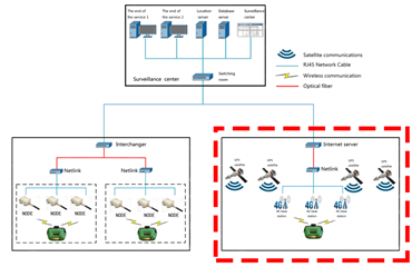 Electronic Tracking Systems Performance
